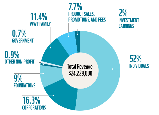Sources of donations and other revenues